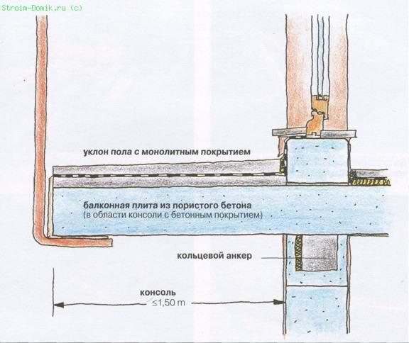 Строим домик - перекрытие первого этажа - строительство котт.