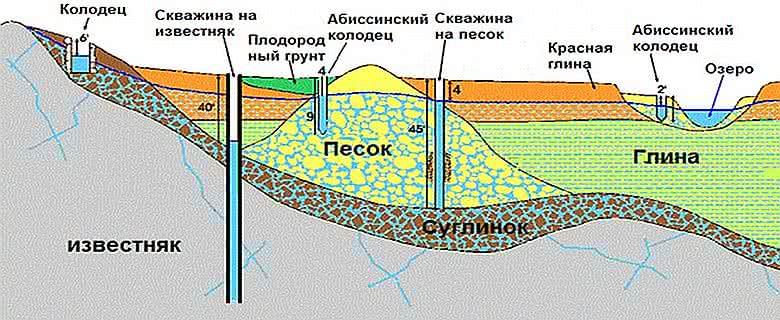 Абиссинская скважина игла