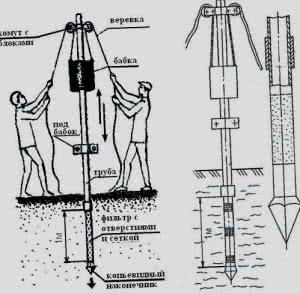 Способы устройства абиссинской скважины