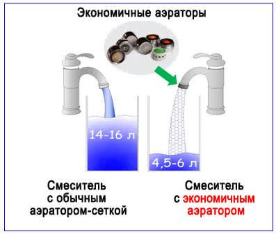 Водосберегающая насадка аэратор