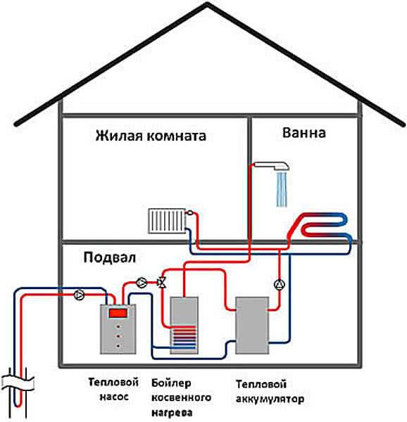 Схема альтернативного отопления дома
