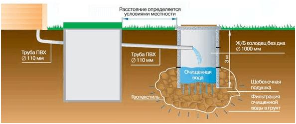 Автономная канализация для коттеджа своими руками