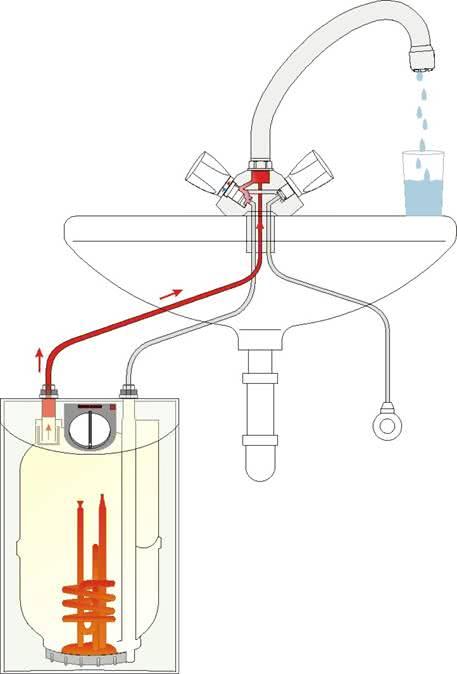 Малый накопительный безнапорный водонагреватель