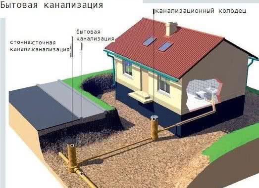 Элементы бытовой канализации