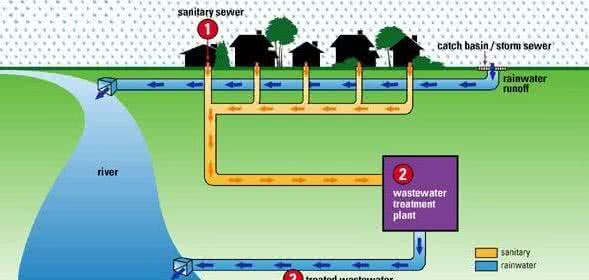 Секреты наружной бытовой канализации