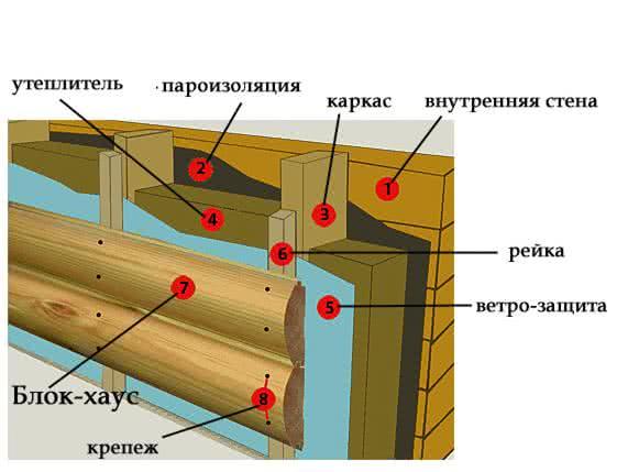 Правила монтажа блок хауса