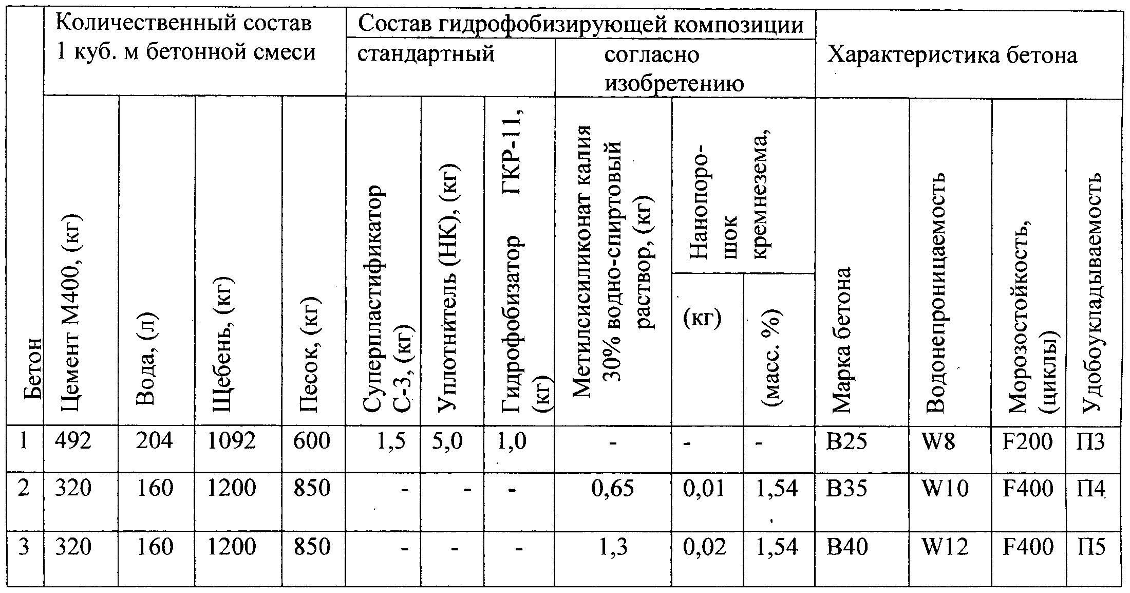 Технические характеристики цемента М400