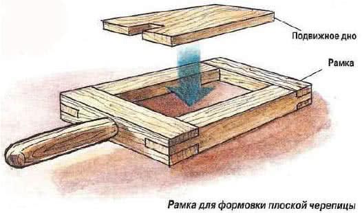 Рамка для формирования плоской черепицы