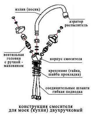 Ремонт смесителя с двумя <a href='https://kran-info.ru/b/book/4/page/13-prilozhenie-2-termini-i-opredeleniya/' target='_blank' rel='external'>кранами</a> на кухне