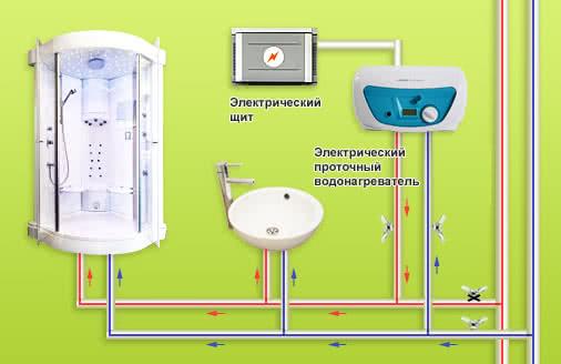 Циркуляция воды при водонагревателе