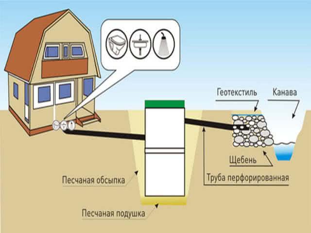 Схема канализации дачи