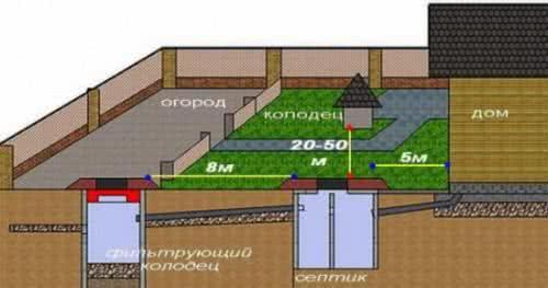 Устройство канализации на даче