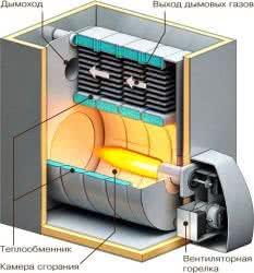 Характерные особенности горения жидкого топлива