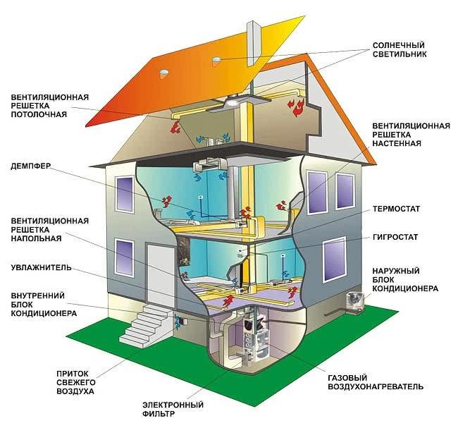 Система воздушного отопления загородного дома