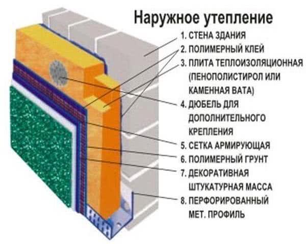 Утепление каменного фасада пенопластом