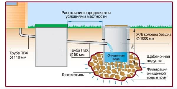 Независимая фекальная канализация