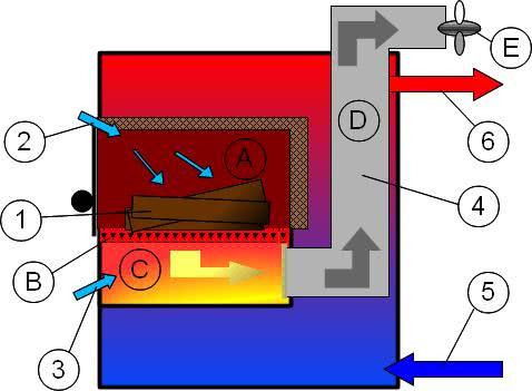 Конструктивные особенности газогенераторных котлов