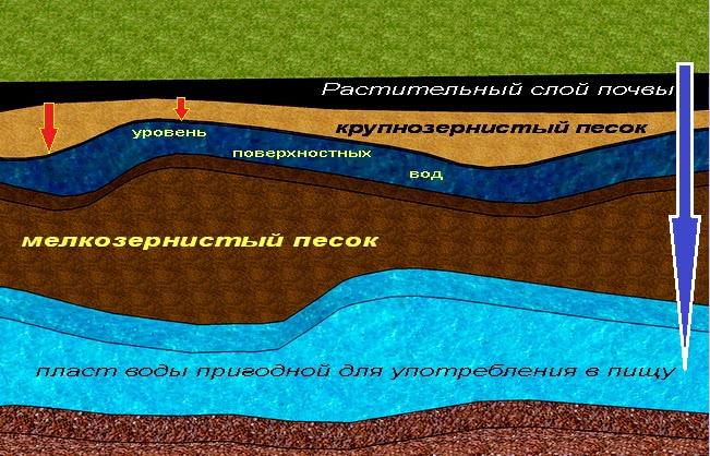 Уровень воды в грунте
