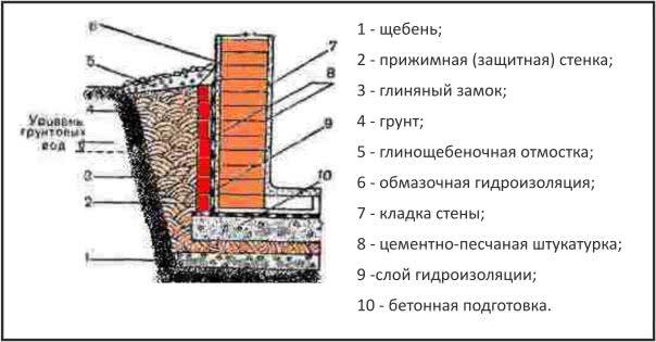Гидроизоляция погреба изнутри