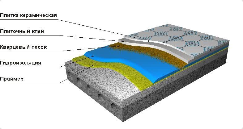 Особенности гидроизоляции ванной