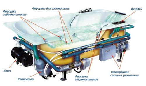 Гидромассажная система