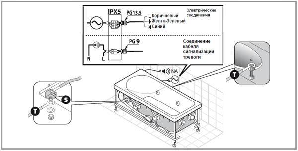 Подключить джакузи к системе электропитания