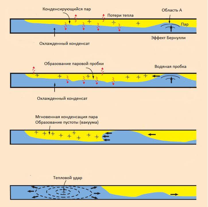 Как устранить причину гидроударов