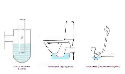 Различные гидрозатворы для канализации