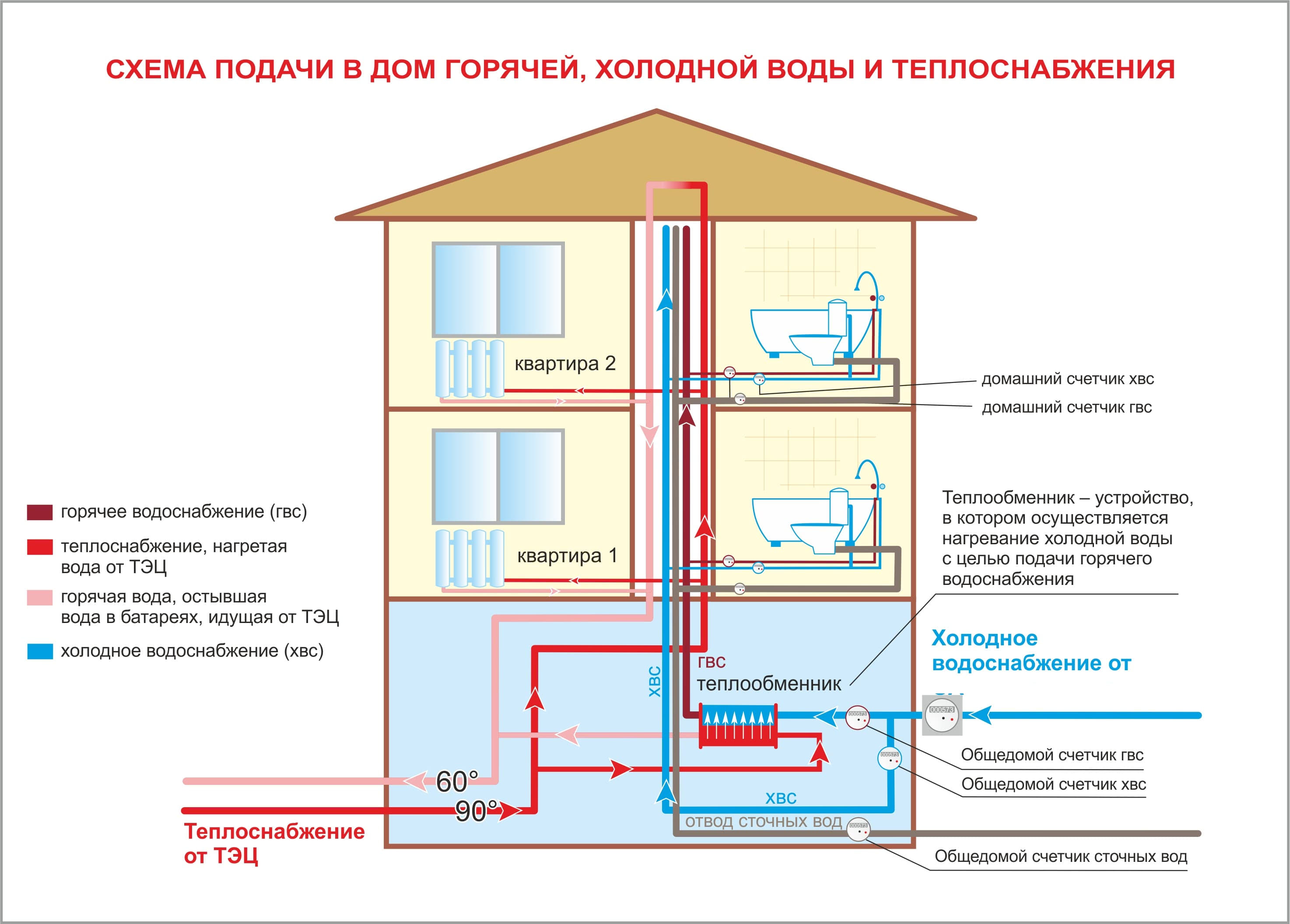 <a href='https://sanitarywork.ru/text/razdel-iii-vodosnabzhenie/80-shemi-gorodskogo-vodosnabzheniya' target='_blank' rel='external'>Схема водоснабжения</a> и водоотведения