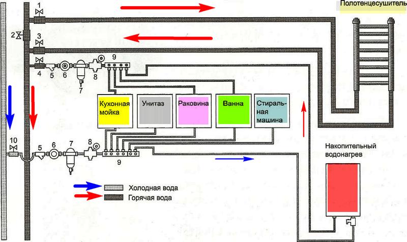 Коллекторная схема холодного водоснабжения