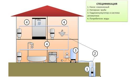 Автономное водоснабжение дома своими руками
