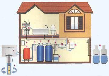 Индивидуальное водоснабжение2