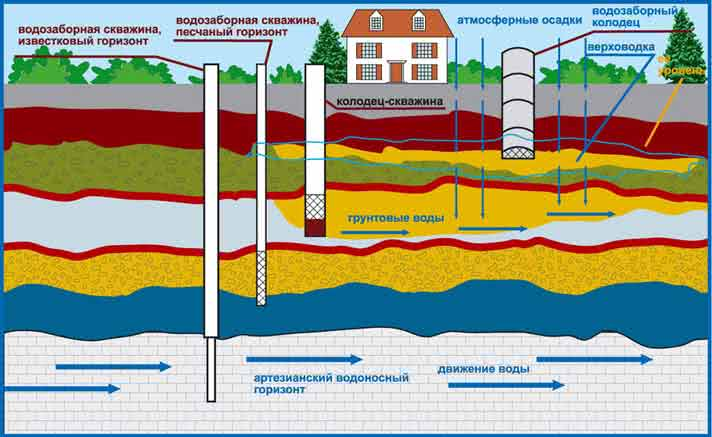 Источники водоснабжения