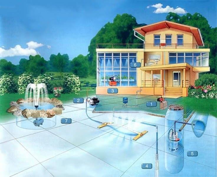 Децентрализованное водообеспечение