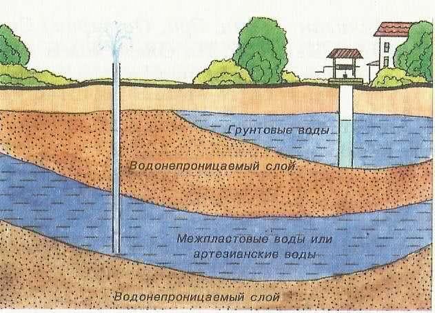 Грунтовая питьевая вода