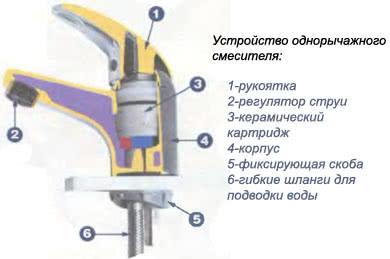Схема разборки смесителя