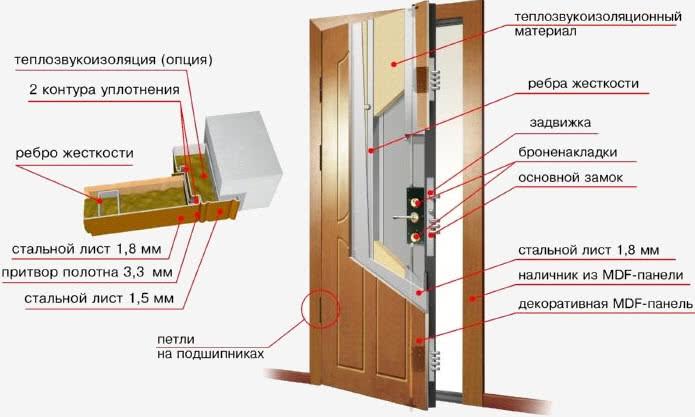 Обшивка металлической двери МДФ панелями