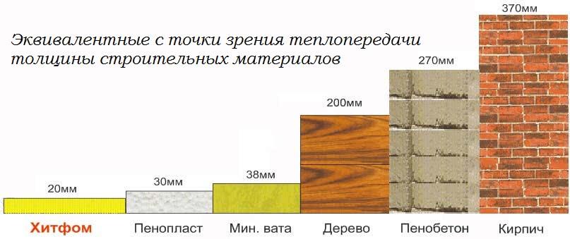 Эквивалентные толщины теплоизоляционных материалов
