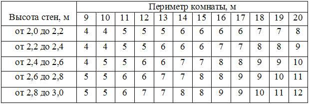 Как рассчитать количество рулонов обоев в комнату