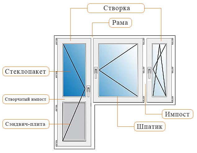 Как окна пастиковые рассчитать