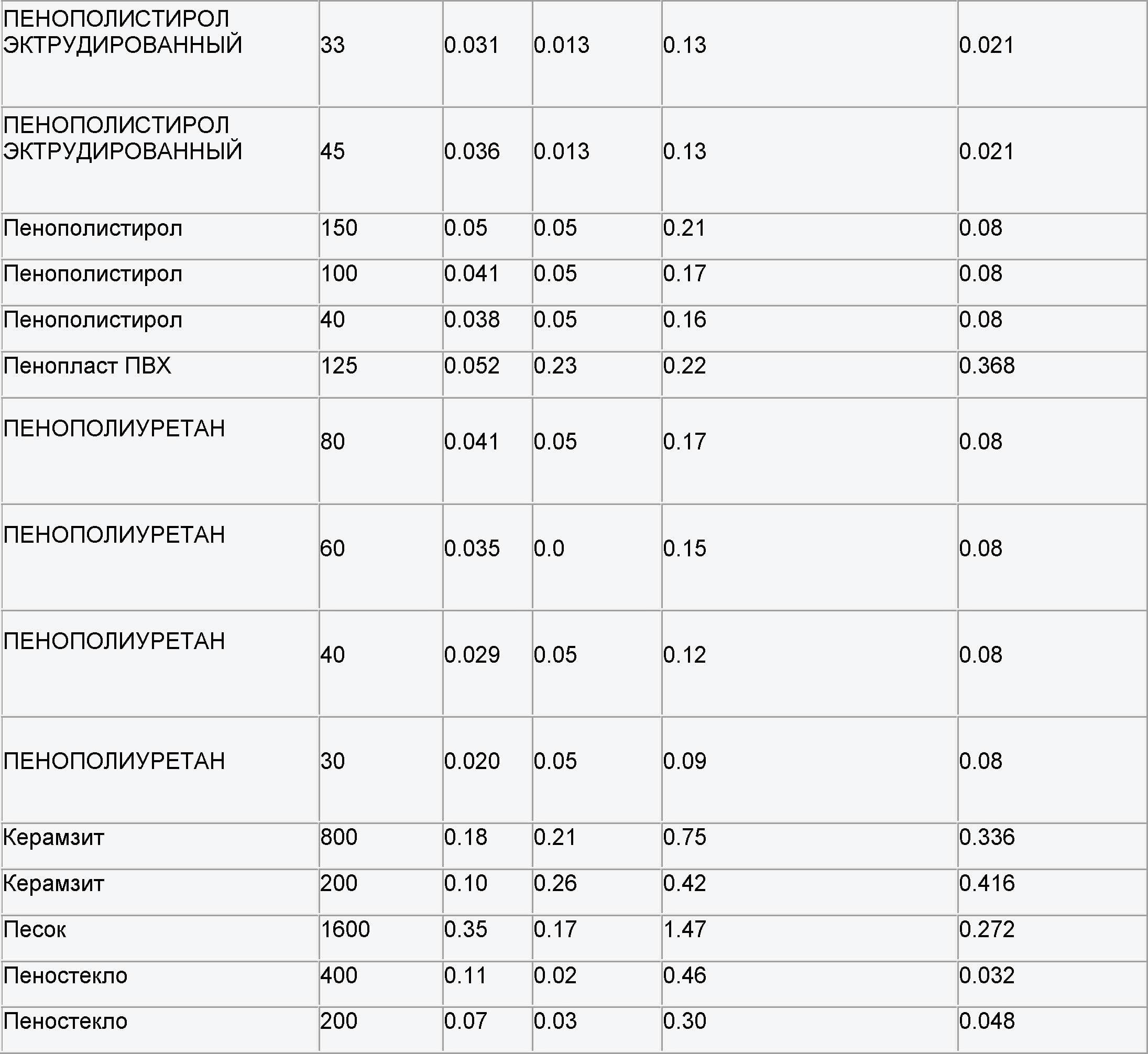 Таблица теплопроводности и паропроницаемости материалов(1)