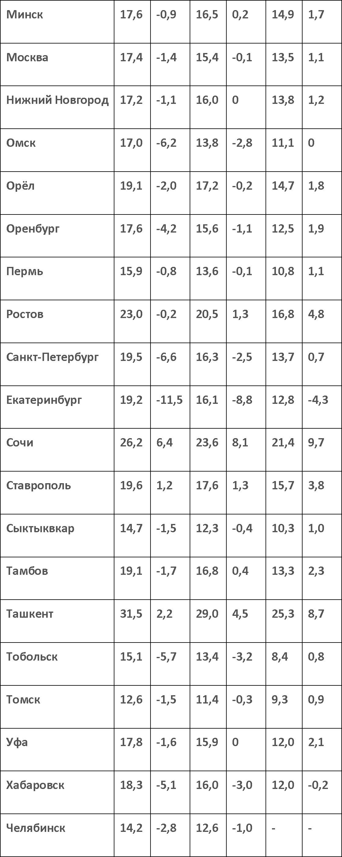 Таблица зависимости температуры грунта от глубины и месторасположения(1)