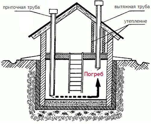 Принцип работы подвальной вентиляции