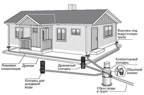 Устройство дренажа вокруг дома своими рукам