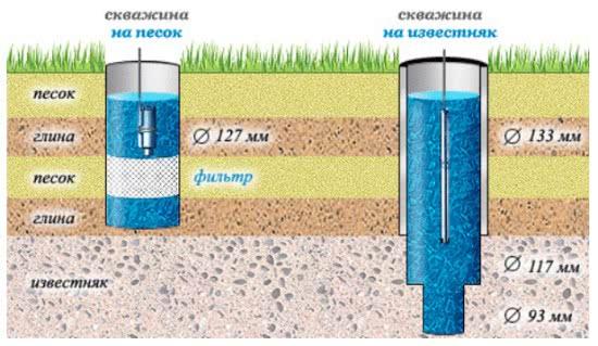 методика химического анализа воды
