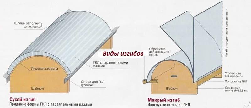 Как согнуть гипсокартон с помощью пропилов