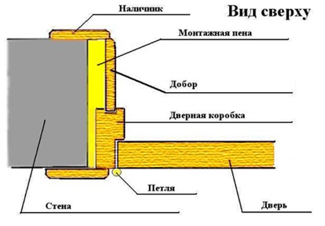 Схема установки доборных элементов