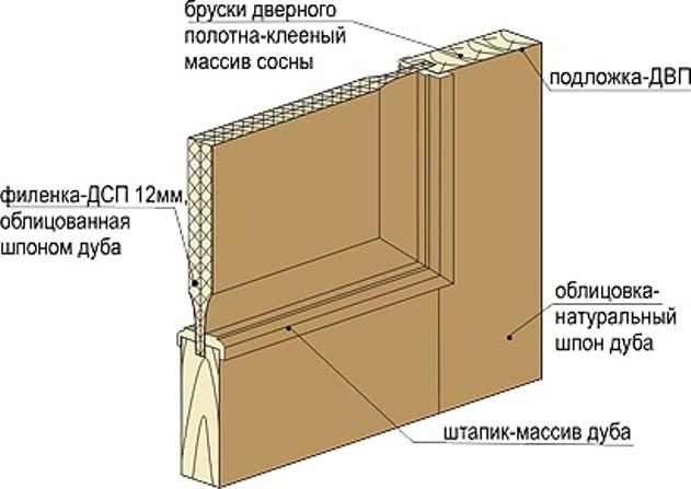 КОмбинированная филенчатая дверь