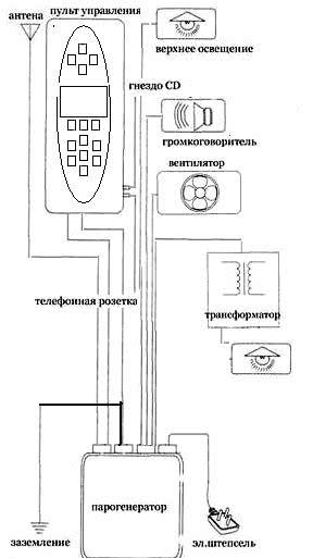 Схема душевой кабины с парогенератором