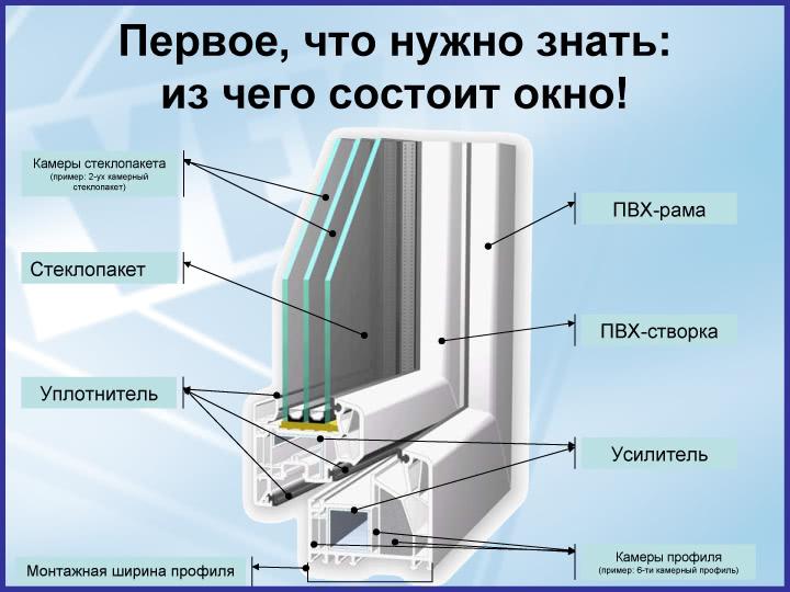 Строение ПВХ окна